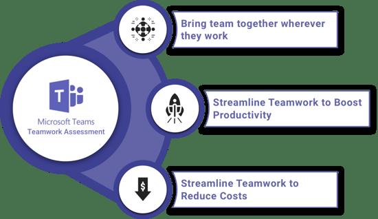 MS Teams -teamwork assessment