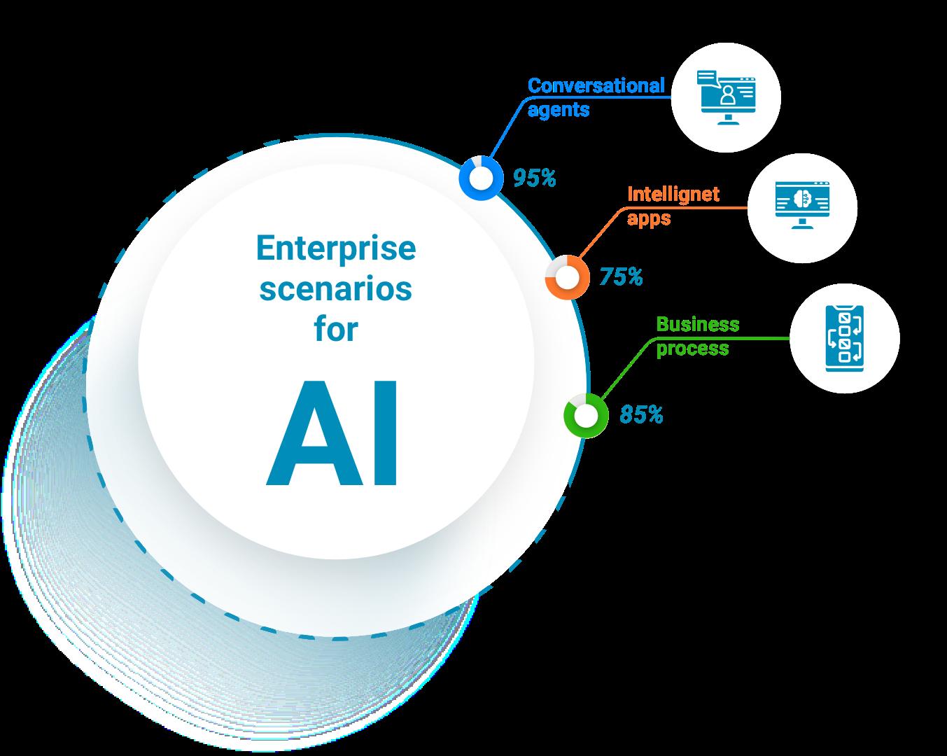 Enterprise Scenario for AI