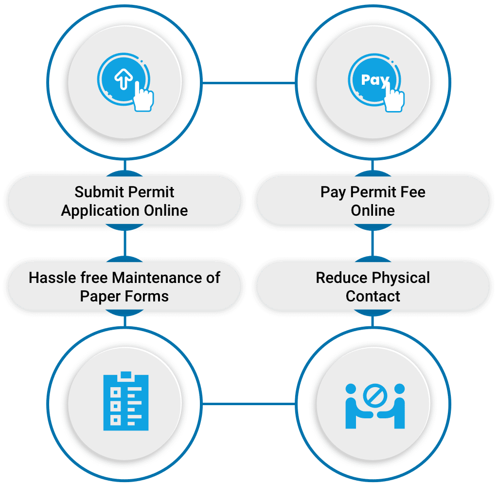 Features of permit portal