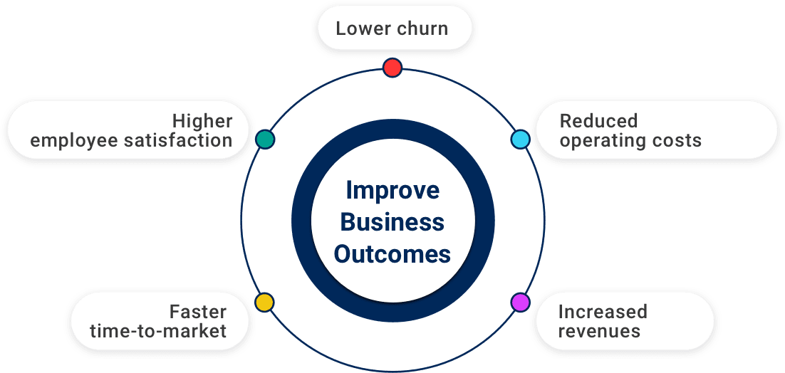 Improve Business Outcomes