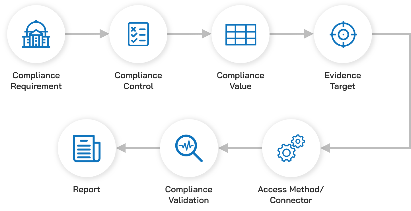Robotic Compliance Automation-accelance